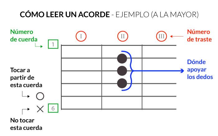 Cómo leer un acorde