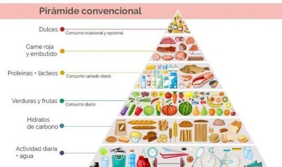 piramide alimentaria convencional