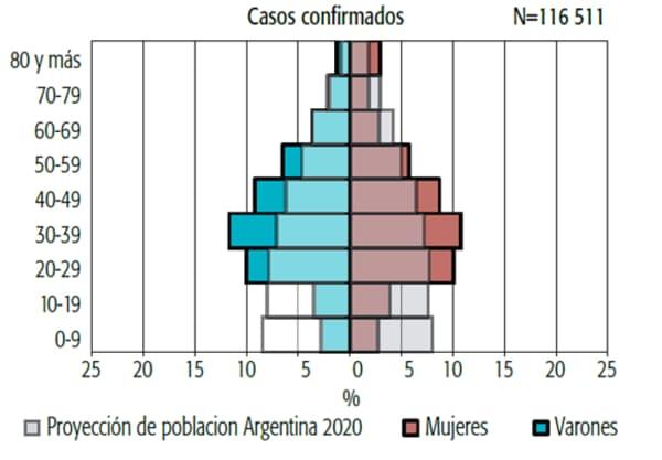 vacunacion covid AAMR Fig 3